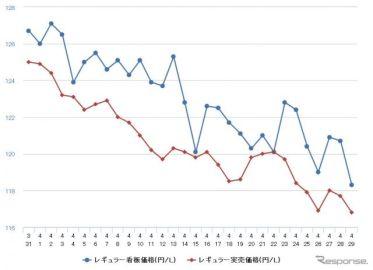 レギュラーガソリン、3年4か月ぶりの130円割れ 前週比1.9円安の129.0円