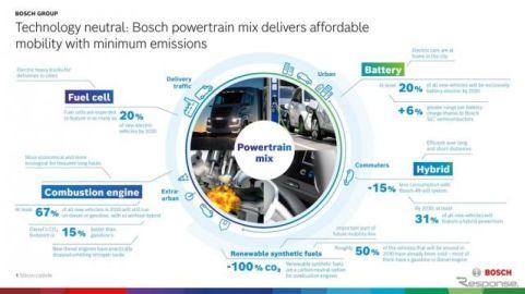 ボッシュ、電動化に投資…高効率の内燃機関への投資も継続