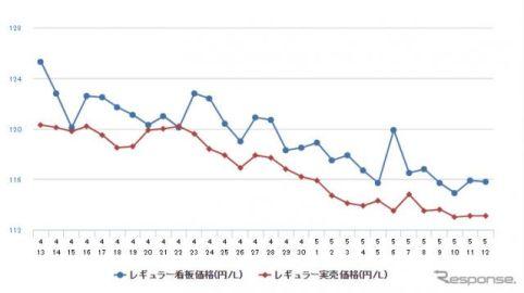 レギュラーガソリンさらに急落、前週比4.2円安の124.8円 3年7か月ぶりの安値