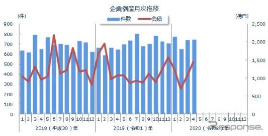 4月の企業倒産件数は15.1%増の743件、コロナ関連が71件…東京商工リサーチ