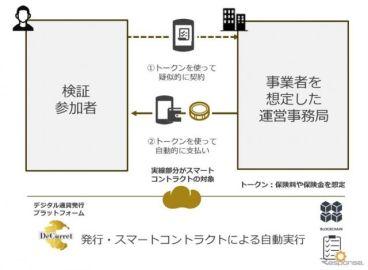 東京海上日動、保険料領収や保険支払いにブロックチェーンを活用する実証実験を実施