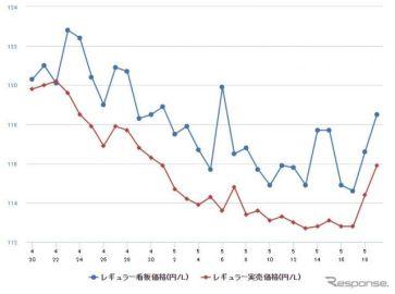 レギュラーガソリン、前週比0.7円高の125.5円 4か月ぶりの値上がり