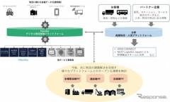 日野自動車、オープン物流プラットフォーム構築へ ハコブとデータを連携