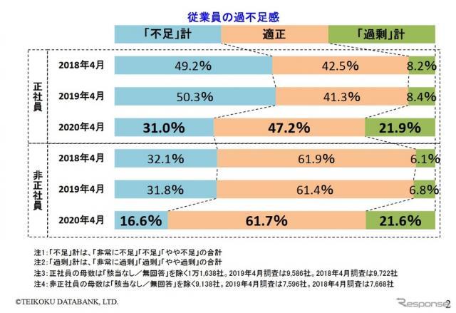企業の人手不足に関する調査結果(2020年4月)《画像 帝国データバンク》