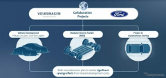 VWとフォードモーター、提携を拡大へ…複数の新プロジェクトを承認