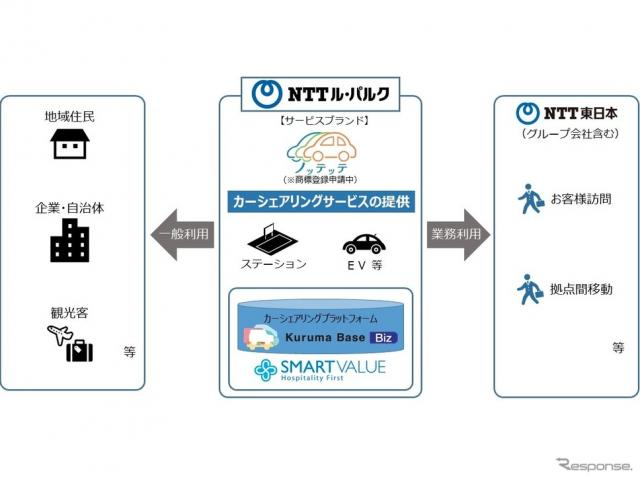 NTTル・パルク「ノッテッテ」《画像提供 NTT東日本》