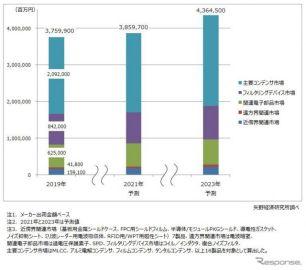 2023年のEMC・ノイズ対策関連世界市場、16.1%増の4兆3645億円に拡大 矢野経済研究所調べ