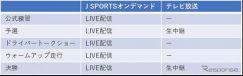 SUPER GT 2020 J SPORTSテレビ放送とオンデマンドとの違い