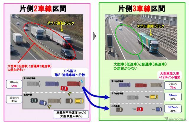 6車線化による効果《画像:国土交通省》