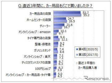 クルマ用品購入場所、「カー用品店」が53.7%でトップ…ホームセンターやディーラーは各2割強