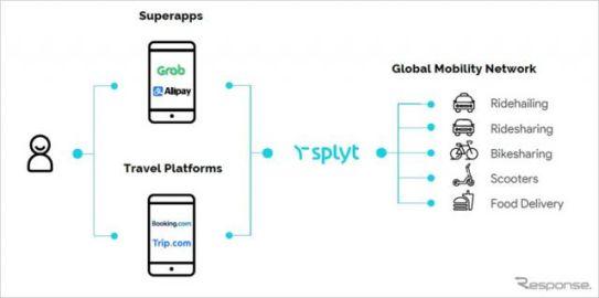 ソフトバンク、英国のMaaS接続事業者に出資…スーパーアプリを実現へ