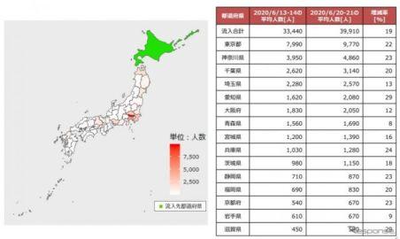 観光客の多い都道府県への流入じわり増加---自粛解除で NTTドコモ調べ