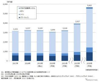 2030年の車載モーター世界需要、7割増の56億個へ拡大 矢野経済予測