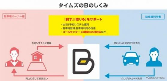 タイムズ24、東京海上日動と業務提携 予約制駐車場「B」のネットワーク拡大へ