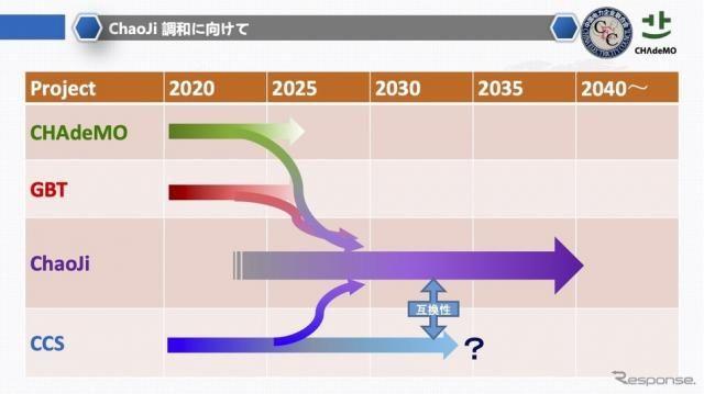 日本もハイパワー急速充電器の時代に…CHAdeMO3.0/ChaoJi規格の共同発表の意義
