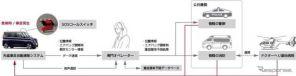 日産ルークス新型。「SOSコール」のサービス概念図