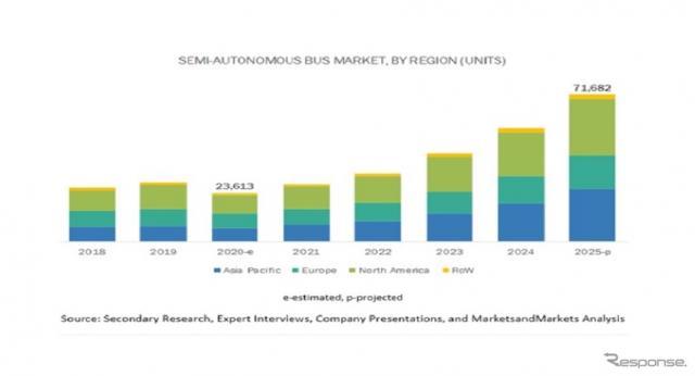 半自律型・自律型バスの市場規模《資料提供 グローバルインフォメーション》