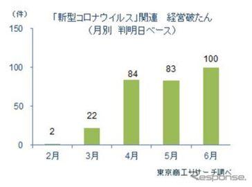 6月の国内コロナ破たん、初の100件到達 東京商工リサーチ