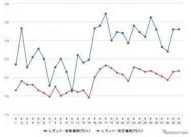 レギュラーガソリン、前週比0.2円高の131.1円 7週連続値上がり