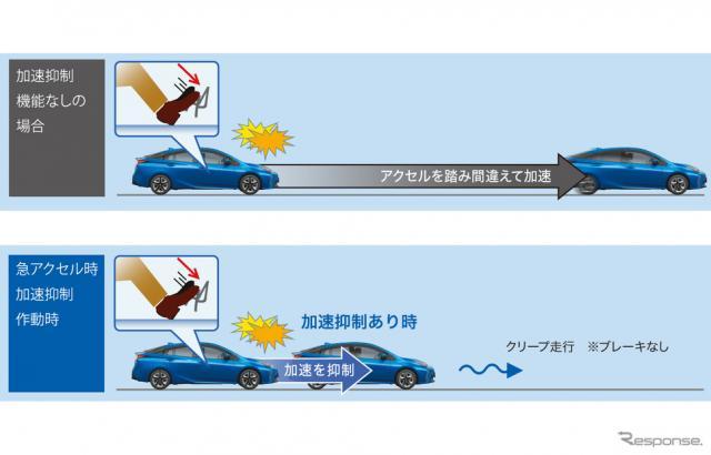 プラスサポート(急アクセル時加速抑制)非作動時(上)と作動時(下)の違い《写真提供 トヨタ自動車》