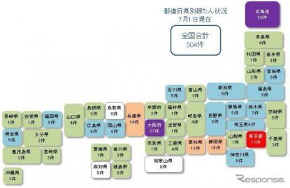 新型コロナ関連の経営破たんが300件を突破 東京商工リサーチ調べ