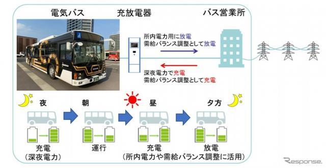 電気バスを使った実証実験のイメージ《画像提供 西日本鉄道》