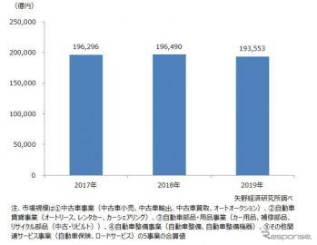 2019年国内自動車アフターマーケット市場、前年比1.5%減の19兆3553億円 矢野経済予測