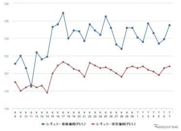 レギュラーガソリン、前週比0.2円高の131.3円 8週連続値上がり