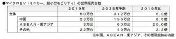 マイクロEVの世界販売台数《図版提供 富士経済》