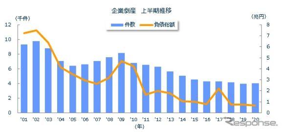 企業倒産が11年ぶりの増加、新型コロナ関連は240件…2020年上半期 東京商工リサーチ