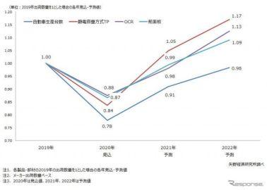 車載ディスプレイ部材世界市場、コロナ禍で減速も2021年には回復 矢野経済予測