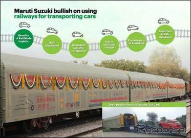 マルチスズキ、鉄道による新車輸送が15%増…6年で3000トンのCO2を削減