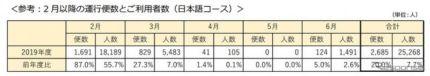 はとバス 東京観光 運行便数と利用者数(2月以降・日本語コース)《図版提供 はとバス》