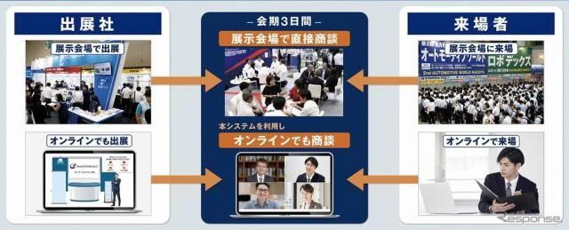【オートモーティブワールド】リアル展示会×オンライン商談サービスで開催へ