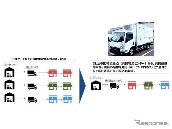 コンビニ大手3社の店舗への共同配送のイメージ《画像提供 経済産業省》