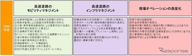 イノベーション交流会の2020年度のテーマ《画像提供 NEXCO中日本》