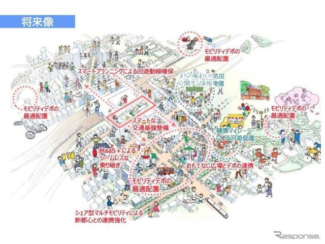さいたま市スマートシティ推進事業(将来像)《資料提供 国土交通省》