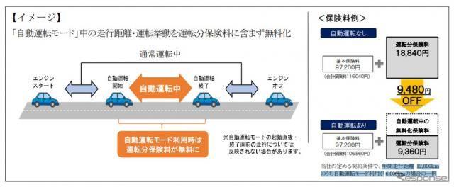 あいおいニッセイ同和損保、自動運転走行分が無料となるテレマティクス保険を開発