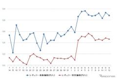 レギュラーガソリン、前週比1.1円高の135.6円 13週連続の値上がり