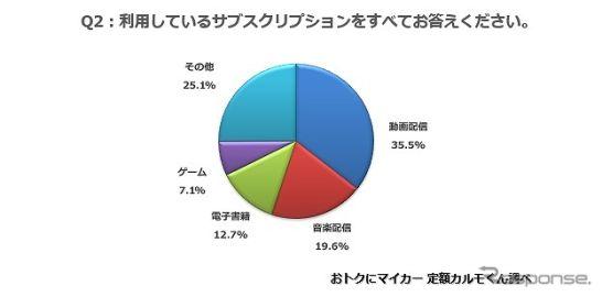 サブスク利用者は4割、人気は動画や音楽配信 定額カルモくん調べ