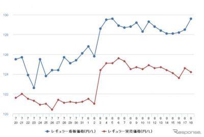 レギュラーガソリン、前週比0.1円安の135.5円 14週間ぶりの値下がり
