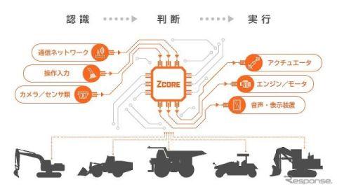 建設機械を自律運転化するシステムプラットフォーム 日立建機が開発