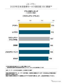 日本自動車セールス満足度、ラグジュリーブランドでアウディが2年連続トップ…JDパワー