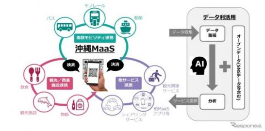 沖縄県全域で観光型MaaSの実証事業 ゼンリンなど2021年1月から