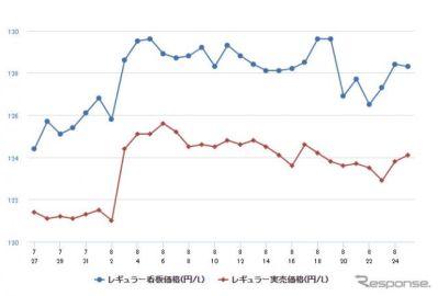 レギュラーガソリン、小幅ながら2週連続値下がり 前週比0.2円安の135.3円