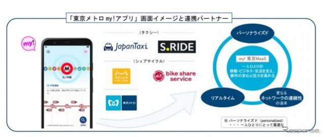 東京メトロのMaaSアプリにタクシー配車「JapanTaxi」と「S.RIDE」が参画