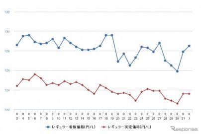 レギュラーガソリン、小幅ながら3週連続値下がり 前週比0.1円安の135.2円
