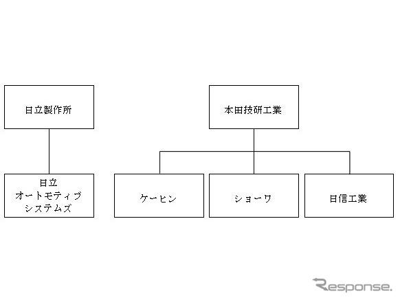 本田技研工業によるケーヒン、ショーワ、日信工業の完全子会社化後《図版提供 ホンダ》