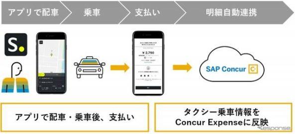 タクシー配車アプリ「S.RIDE」、コンカーの出張・経費管理クラウドと連携
