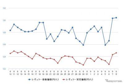 レギュラーガソリン、4週間ぶりの値上がり 前週比0.3円高の135.5円